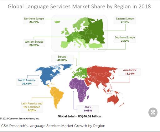 Mercado de la industria de la traducción por región.
